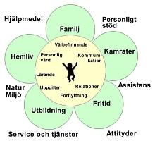 HabiliteringVästerbottensLänsLandsting